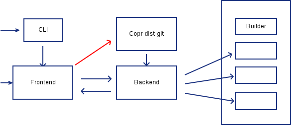 Simplified Copr stack